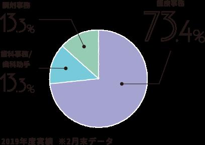 職種別割合2019年度実績 ※2月末データ